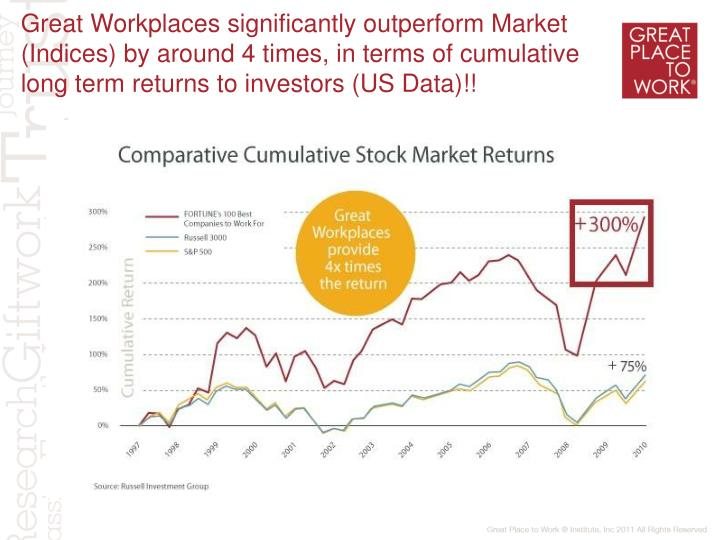 Great Workplaces significantly outperform Market (Indices) by around 4 times, in terms of cumulative long term returns to investors (US Data)!!