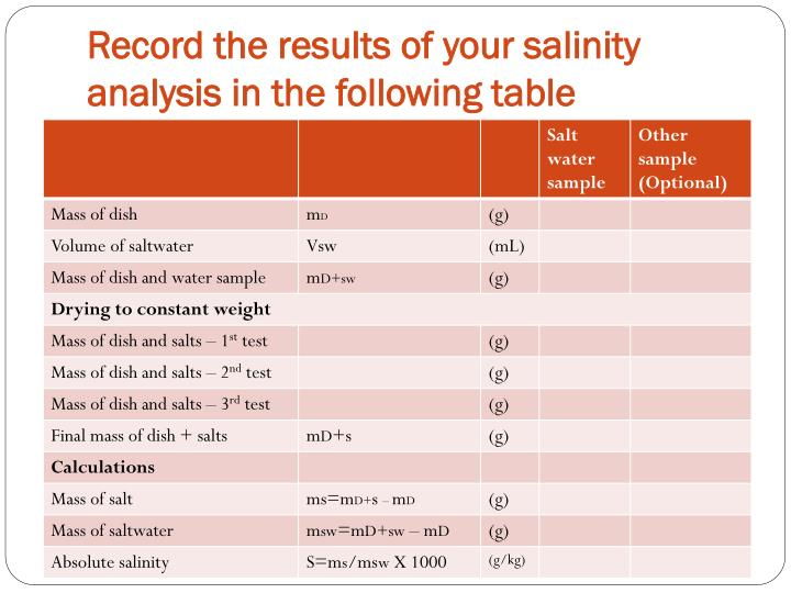 Record the results of your salinity analysis in the following table