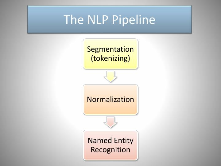 The NLP Pipeline