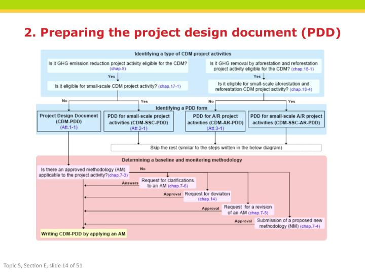 2. Preparing the project design document (PDD)