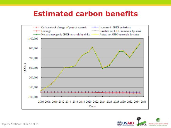 Estimated carbon benefits