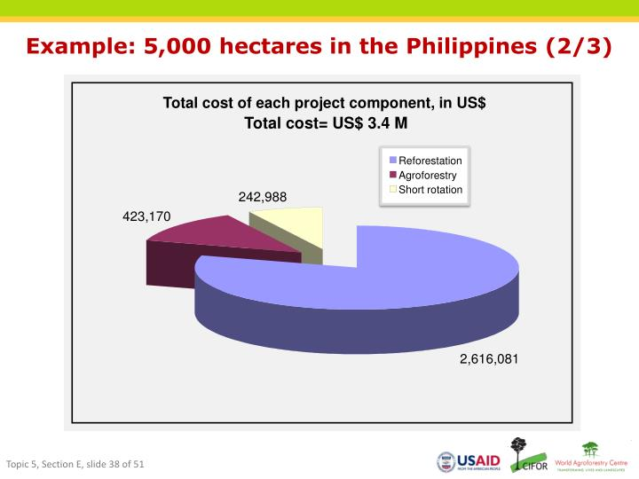 Total cost of each project component, in US$