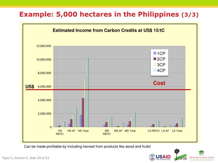 Example: 5,000 hectares in the Philippines