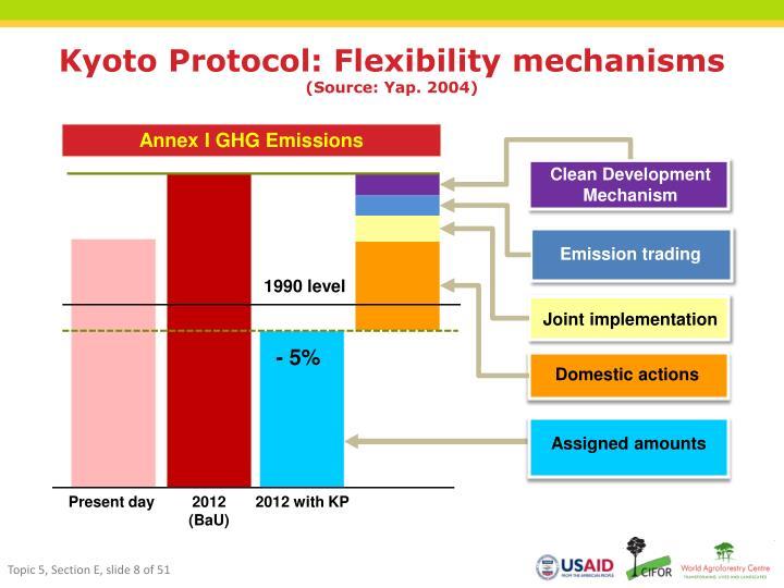 Kyoto Protocol: Flexibility mechanisms