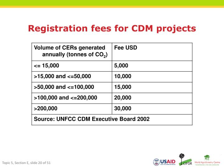 Registration fees for CDM projects