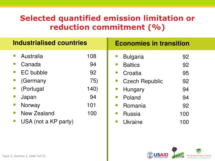 Selected quantified emission limitation or reduction commitment (%)