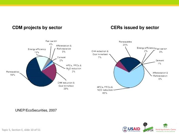 CDM projects by sector