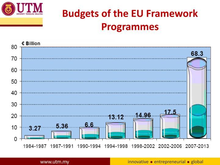 Budgets of the EU Framework