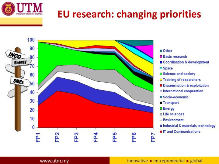 EU research: changing priorities