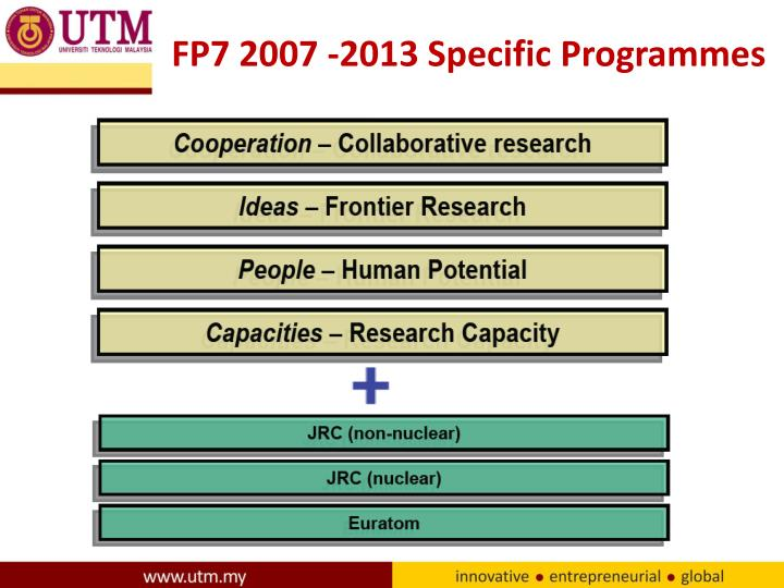 FP7 2007 -2013 Specific