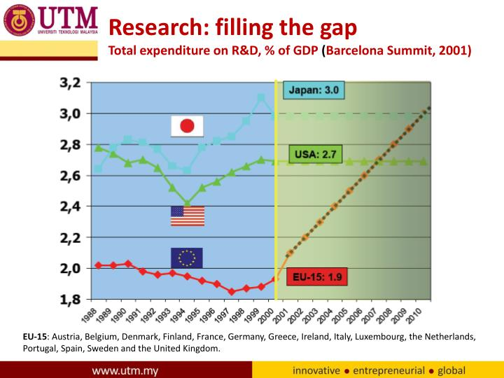 Research: filling the gap