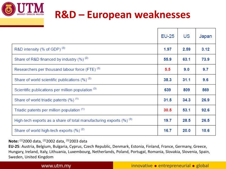 R&D – European weaknesses