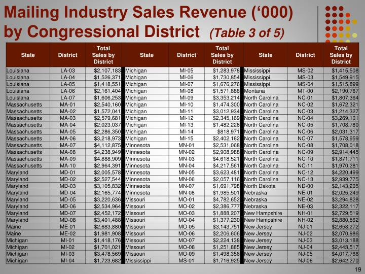 Mailing Industry Sales Revenue ('000)