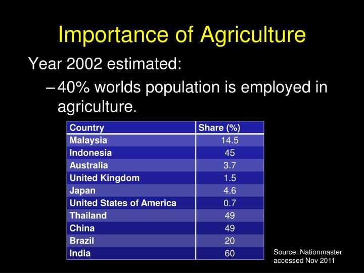 Year 2002 estimated: