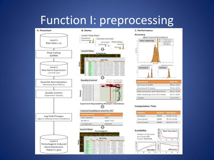 Function I: preprocessing