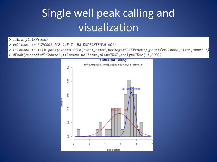 Single well peak calling and visualization