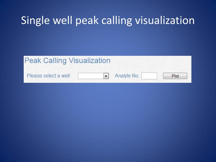 Single well peak calling visualization