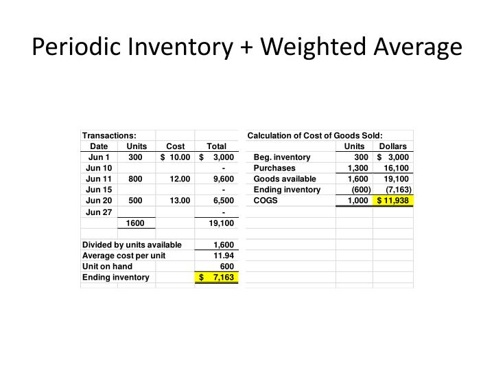 Periodic Inventory + Weighted Average
