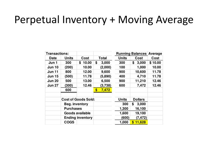 Perpetual Inventory + Moving Average