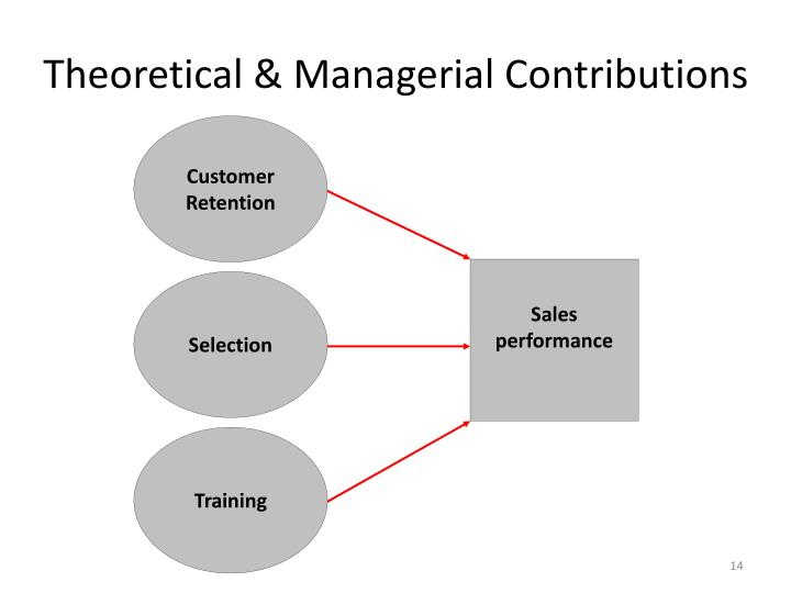Theoretical & Managerial Contributions