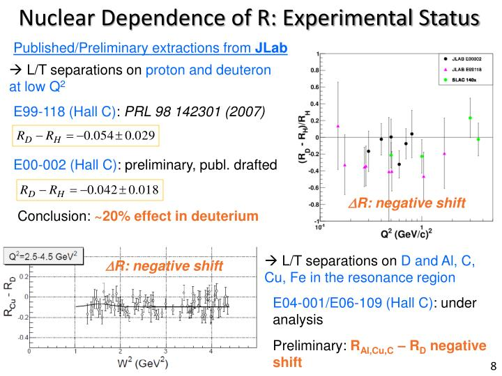 Nuclear Dependence of R: Experimental Status