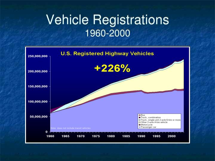 Vehicle Registrations