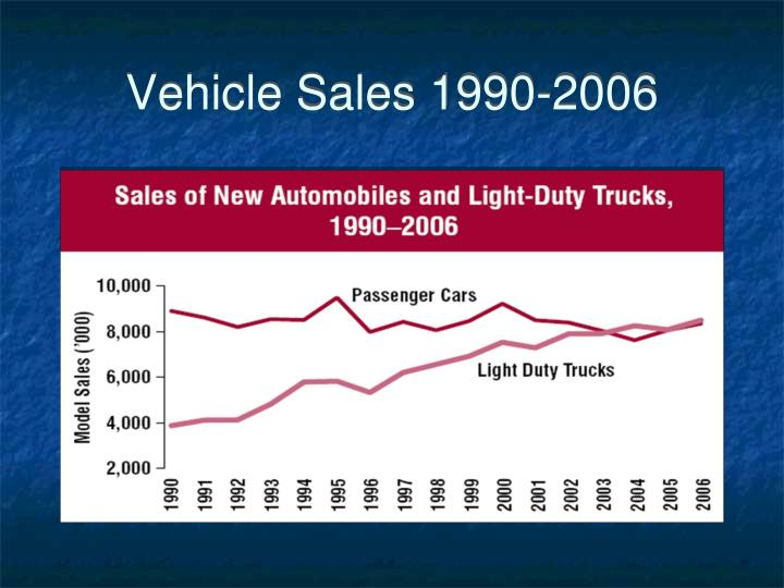 Vehicle Sales 1990-2006