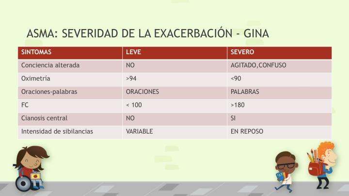 ASMA: SEVERIDAD DE LA EXACERBACIÓN - GINA