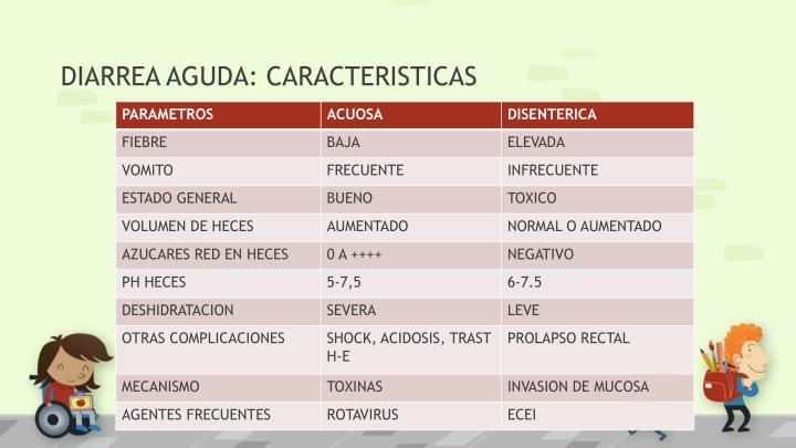 DIARREA AGUDA: CARACTERISTICAS