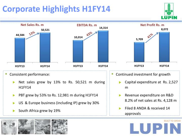 Corporate Highlights H