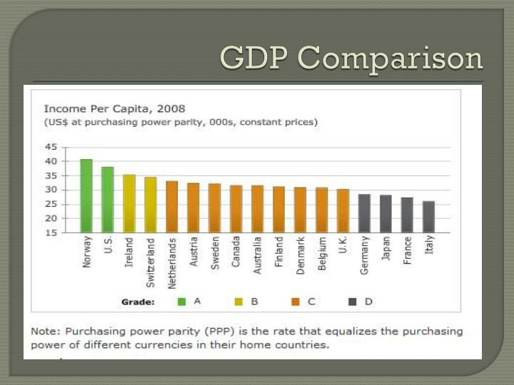 GDP Comparison