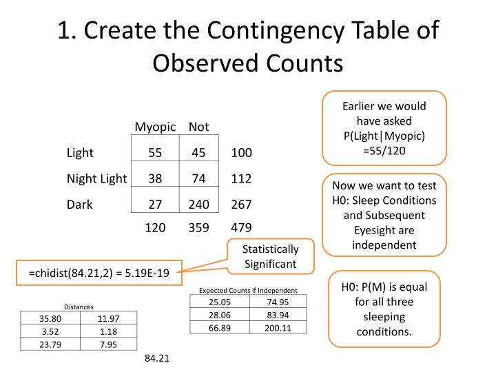 1. Create the Contingency Table of Observed Counts