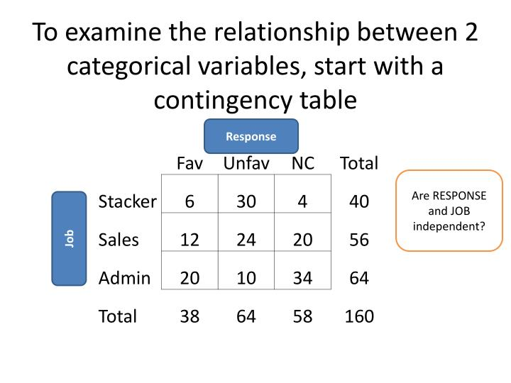 To examine the relationship between 2 categorical variables, start with a contingency table