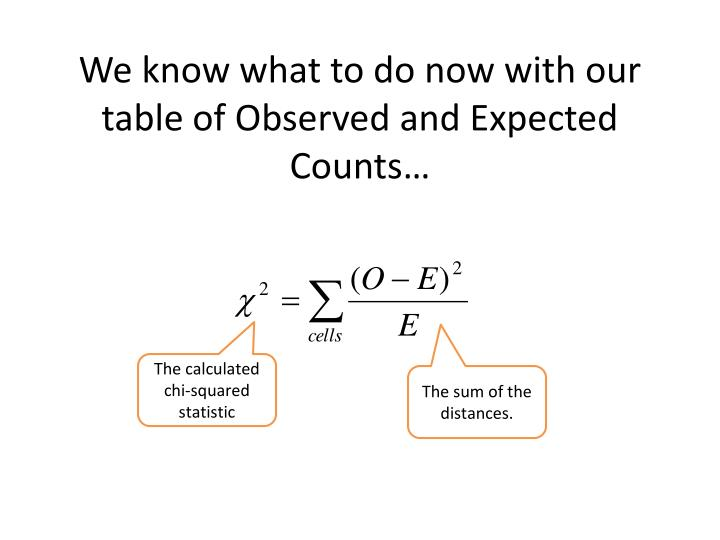 We know what to do now with our table of Observed and Expected Counts…