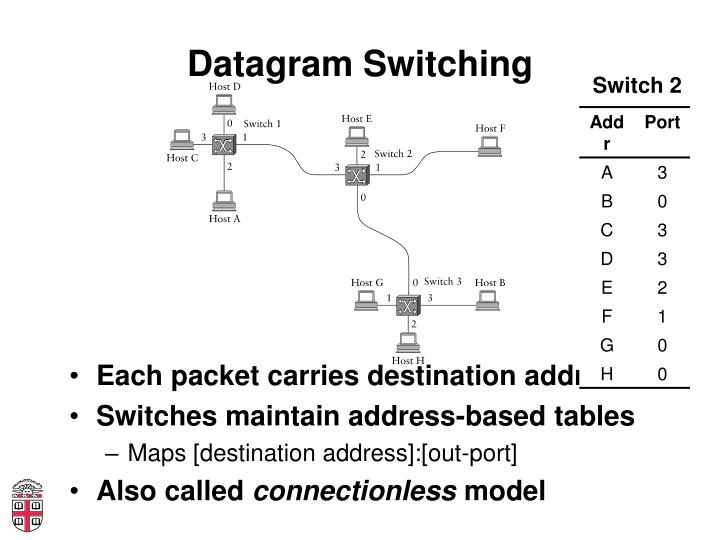 Datagram Switching