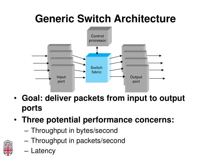 Generic Switch Architecture