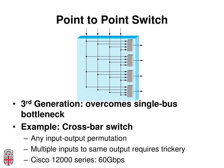 Point to Point Switch