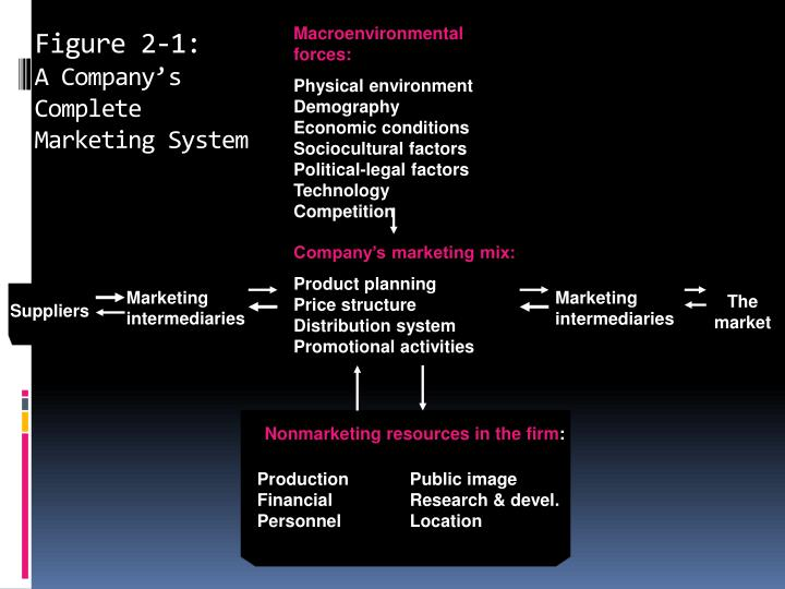 Figure 2 1 a company s complete marketing system