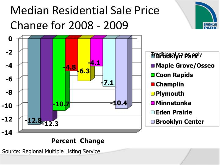 Median Residential Sale Price