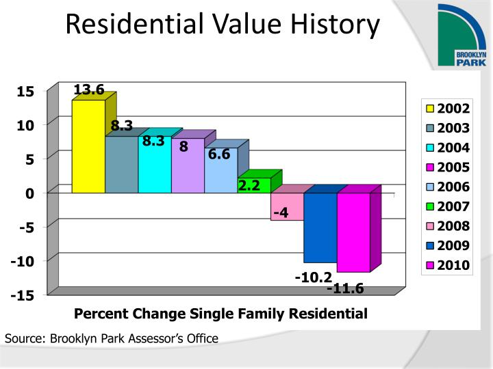 Residential Value History