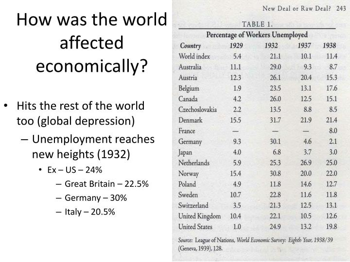 How was the world affected economically?