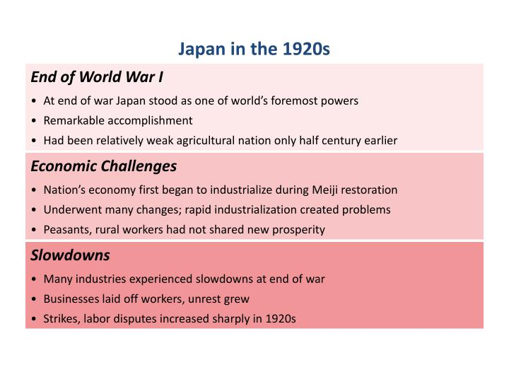 Japan in the 1920s