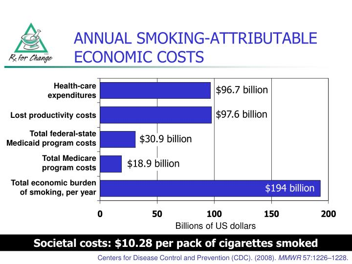 ANNUAL SMOKING-ATTRIBUTABLE ECONOMIC COSTS