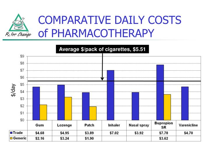 COMPARATIVE DAILY COSTS