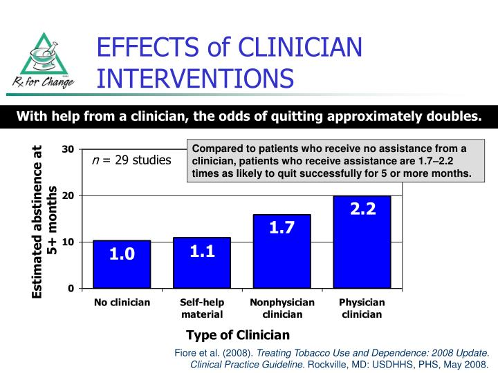 EFFECTS of CLINICIAN INTERVENTIONS