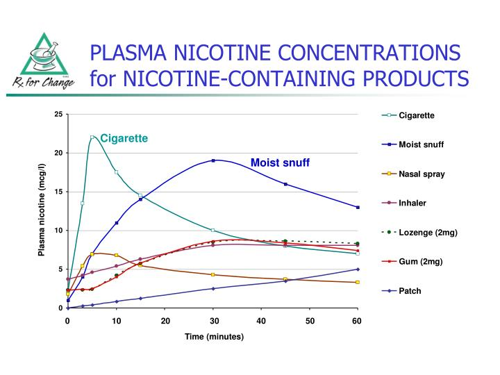 PLASMA NICOTINE CONCENTRATIONS for NICOTINE-CONTAINING PRODUCTS