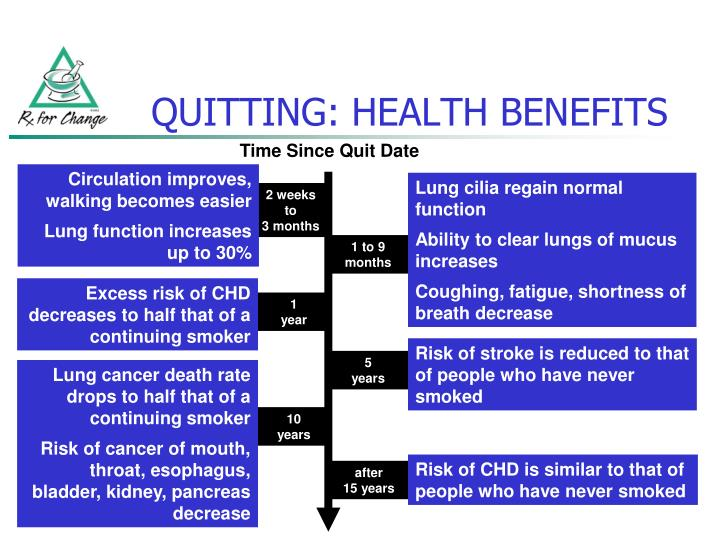 QUITTING: HEALTH BENEFITS