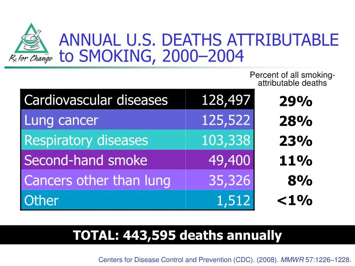 ANNUAL U.S. DEATHS ATTRIBUTABLE to SMOKING, 2000–2004