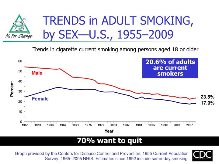 Trends in adult smoking by sex u s 1955 2009