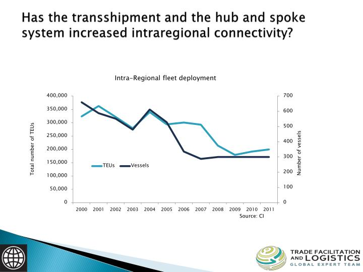 Has the transshipment and the hub and spoke system increased intraregional connectivity?